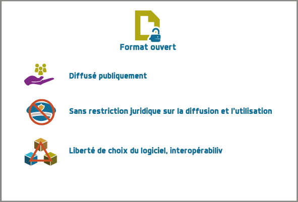 formats ouverts